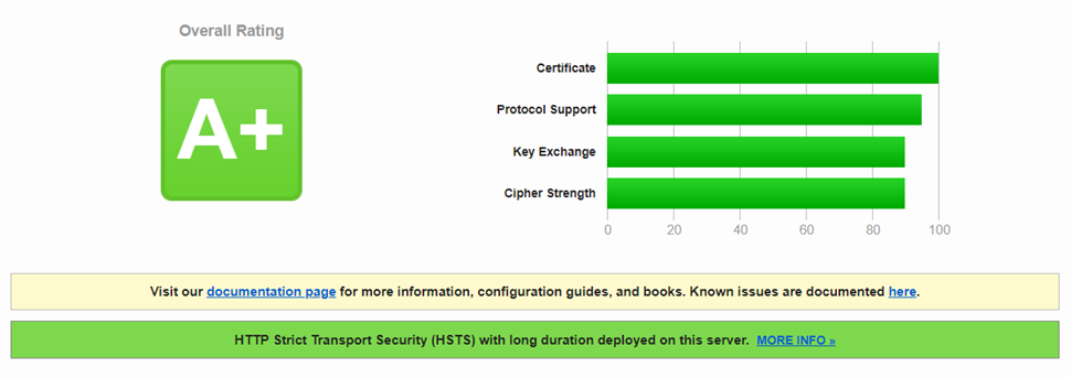 Keeping your NetScaler A+ Rating on SSL Labs – Citrix and Stuff